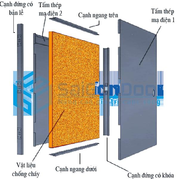 Hình cắt lớp cấu tạo cửa thép chống cháy 90 phút theo tiêu chuẩn của PCCC